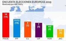 El PSOE ganaría las elecciones europeas en España, según un sondeo