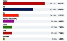El PSOE gana las elecciones europeas en Granada tras mejorar su resultado de 2014