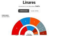 Victoria momentánea del PSOE en Linares, con menos concejales, a falta de un 30% del recuento