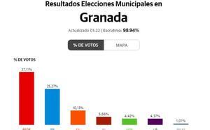 El Partido Socialista gana las elecciones en la provincia con el 37,1% de los votos