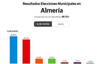 La derecha mantiene la Diputación bajo su dominio tras ampliar su peso en el plenario