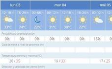Alerta amarilla en Jaén por altas temperaturas