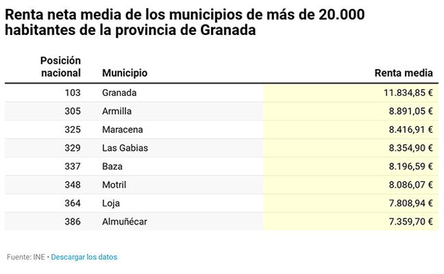¿Cómo de ricos o pobres son los municipios de Granada con más de 20.000 habitantes?