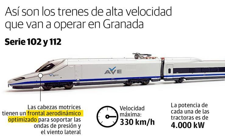 Características de los trenes de alta velocidad que van a llegar a Granada