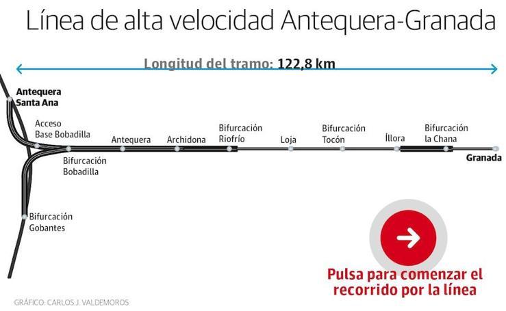 Recorrido por los tramos de la vía de Alta Velocida Granada-Antequera
