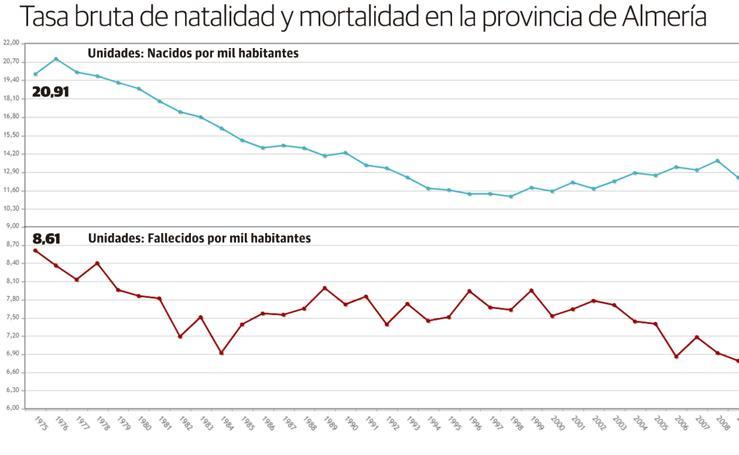 Los nacimientos caen Almería mientras aumentan las defunciones