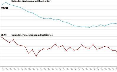 Los nacimientos caen en la provincia de Almería mientras aumentan las defunciones