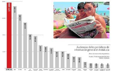 IDEAL se consolida como el periódico más leído en Andalucía