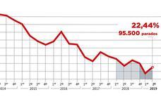 Granada registra el mayor aumento del paro en Andalucía en el segundo trimestre