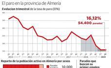 La provincia presenta la tasa de paro más baja de Andalucía, un 16%