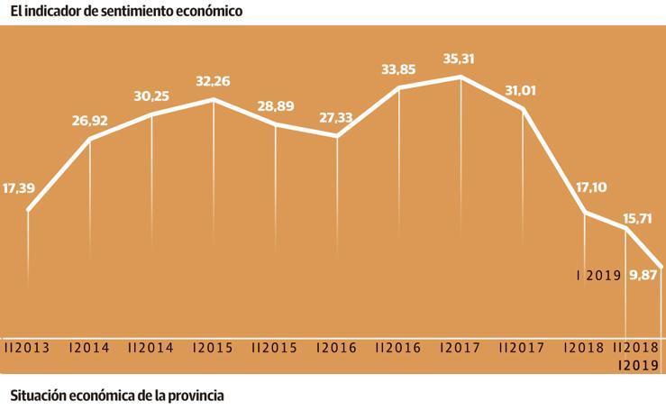 El sentimiento económico de Almería alcanza su mínimo histórico por la situación política actual