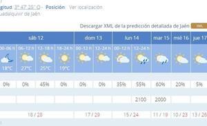 Primer fin de semana de feria sin lluvia y riesgo para lunes y martes, con once grados menos