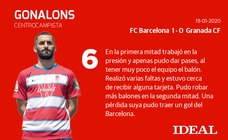Las notas de los jugadores del Granada ante el Barcelona