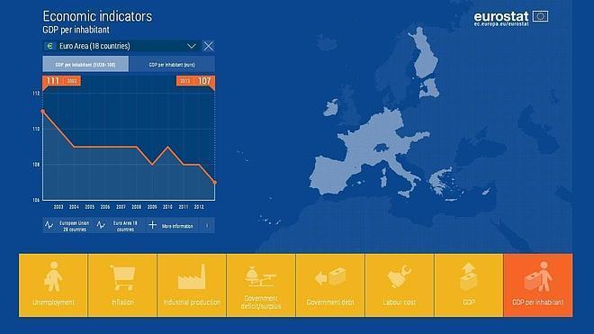 Trece comunidades españolas, por debajo de la media de riqueza de la UE