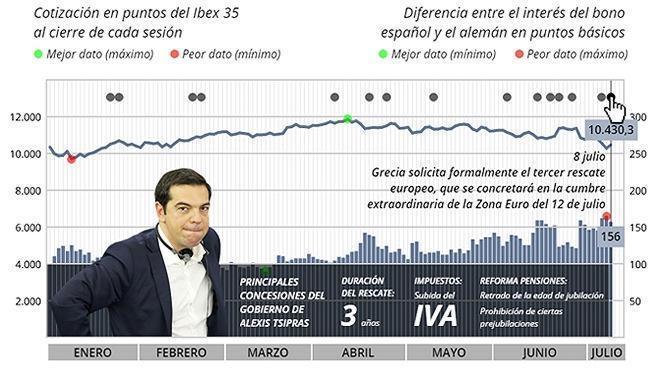 El efecto de la crisis griega en los mercados