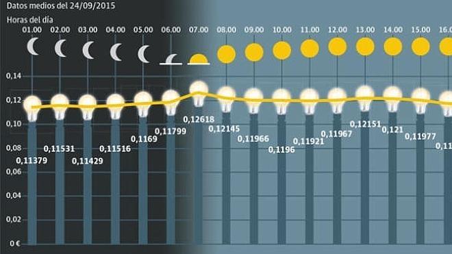 La facturación por horas de la luz comienza hoy