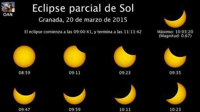 Eclipse solar en Granada: ¿A qué hora es y cómo y dónde podemos verlo?