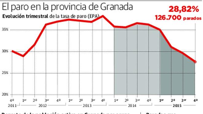 Granada termina 2015 con 31.600 parados menos y una tasa muy similar a la de 2010