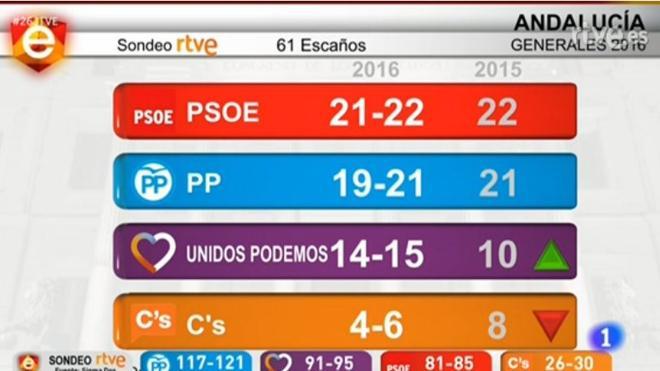 Elecciones 26-J en Andalucía : el PSOE ganaría y subidón de Unidos Podemos