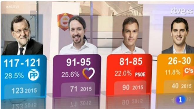 Elecciones 26-J: El PP, vencedor y habría 'sorpasso', Unidos Podemos por encima del PSOE