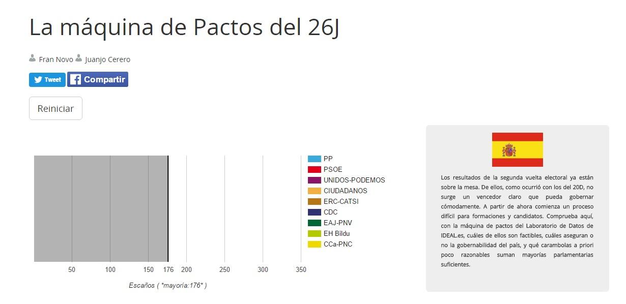 Calculadora de pactos: ¿qué partidos tienen mayoría? ¿Quién puede gobernar?